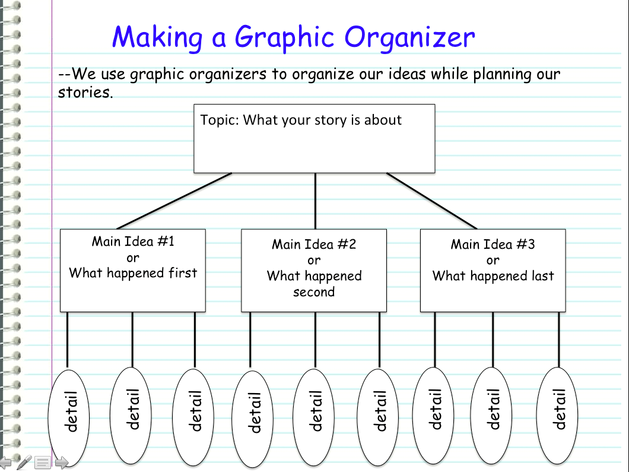 Common Core Graphic Organizer Personal Narrative Pinterest